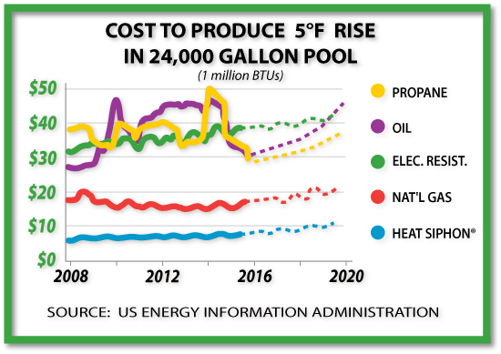 FUEL COST GRAPH
