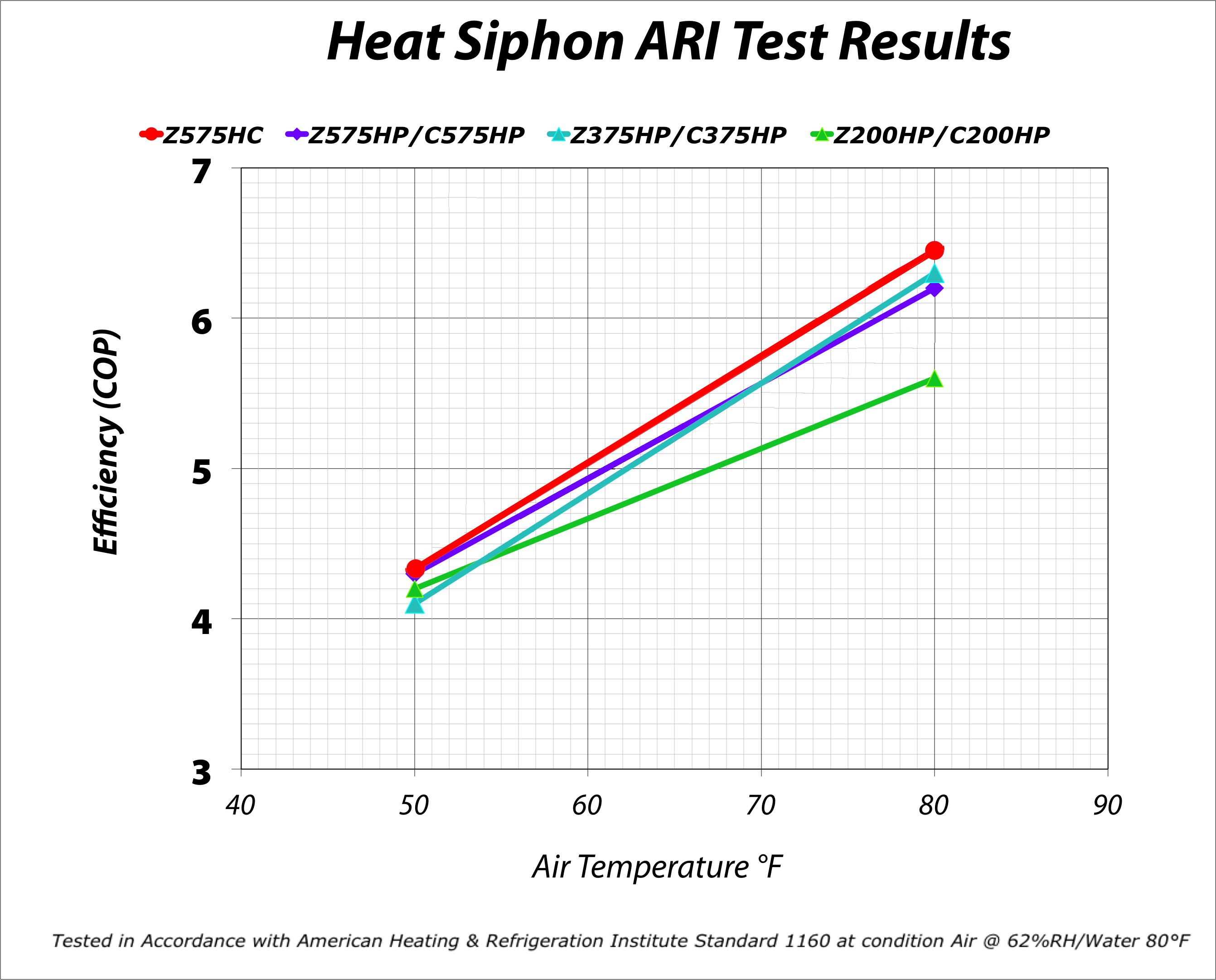 Heat Siphon 174 Select Your Model Specs