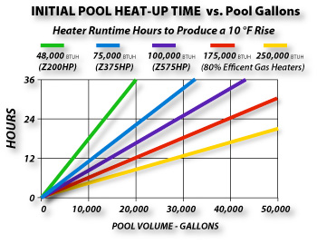 Pool Heat-Up Time