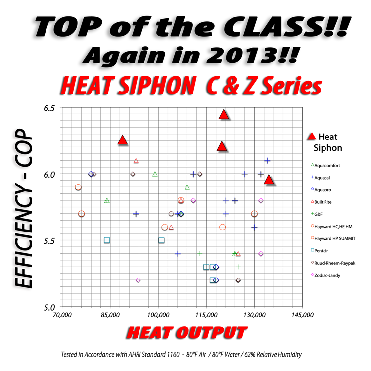 Introducing The 2013 Heat Siphon Z Series Top Of The Class
