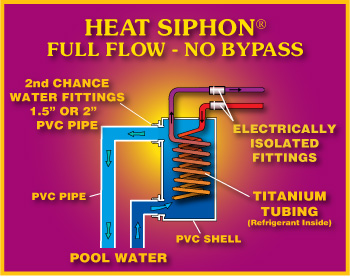 How Heat Siphon works diagram